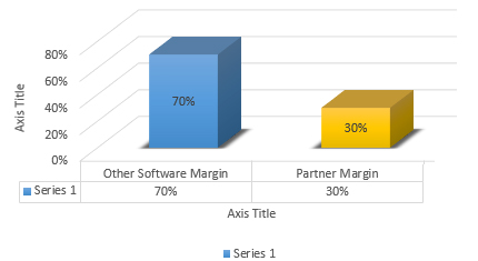 Profitability with Other S/W
