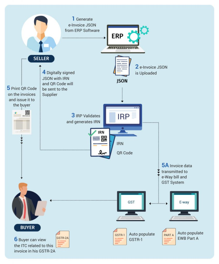 e-invoice-system-workflow